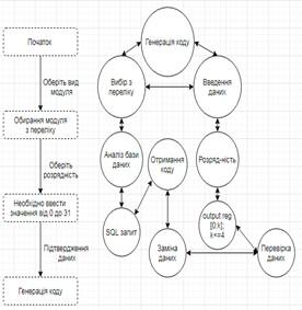 Схематична реалізація інтерфейсу